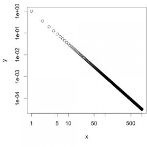 Plot mit logarithmischen Achsen. Standardmäßig werden keine Striche zwischen den Größenordnungen eingezeichnet.