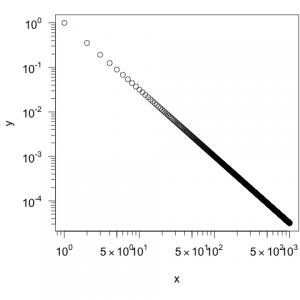 Erstellt man die Achsen eines Plots mit Hilfe des Befehls eaxis() aus dem Paket SFSmisc, so wird der Bereich zwischen zwei Größenordnungen in neun Teile unterteilt. Eventuell werden aber nicht nur die Zahlen für die Größenordnungen eingetragen, sondern auch für dazwischen liegende Werte (hier z.B. 5, 50 und 500).