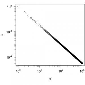 In diesem Plot wurden nur Zahlen für die Größenordnungen angegeben. Auf der X-Achse wurde jede, auf der Y-Achse nur jede zweite Größenordnung mit einer Zahl versehen.