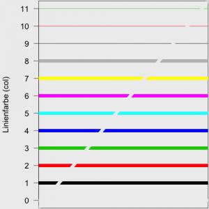 In R gibt es acht verschiedene Farben. Hinzu kommt der Wert 0, bei dem die Hintergrundfarbe als Farbe verwendet wird (siehe diagonale Linie). Mit einer Periodenlänge von 8, werden die Farben wiederholt (wiederholte Farben sind mit einer dünnen Linie dargestellt).