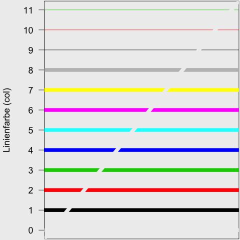 Linientypen, Symbole und Farben in R-Plots – Fenon.de