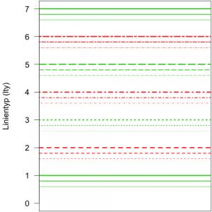 In R gibt es sechs verschiedene Typen von Linien, hier abwechselnd in rot und grün dargestellt. Jeder der Linientypen ist in 3 verschiedenen Größen (lwd=1-3) dargestellt. Die Werte für die Linientypen wiederholen sich in einer Periode von sechs. Daher entspricht die Angabe lty=7 der Angabe lty=1, die Angabe lty=8 entspricht der Angabe lty=2, und so weiter.