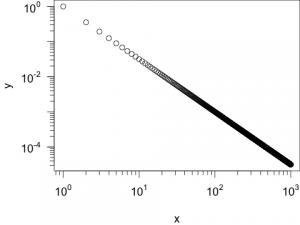 Darstellung einer Potenz-Funktion in einem Plot mit zwei logarithmischen Achsen.