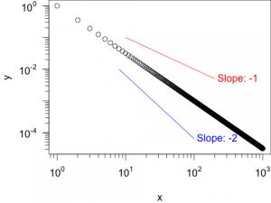 Darstellung einer Potenzfunktion mit einer Steigung von -1.5. Zusätzlich wurden Referenz-Steigungen von -1 und -2 eingezeichnet.