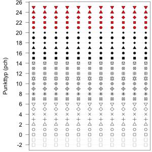 """Punkt-Typen für """"pch""""-Werte von -2 bis +25. Der Innernraum der Zeichen 21 bis 25 wurde durch die Angabe """" bg='red' """" innerhalb des Befehls """"points()"""" rot eingefärbt."""